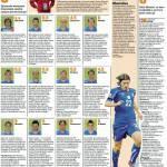 Sudafrica 2010, pagelle Italia-Nuova Zelanda: disastrosi Marchisio e Cannavaro – Foto