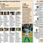 Euro 2012: Estonia-Italia i voti degli azzurri – Le pagelle in foto