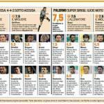 Fantacalcio, i voti di Juventus-Palermo, fenomeno Pastore – le pagelle in foto