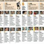 Fantacalcio Serie A, i voti Gazzetta di Juventus-Cagliari – pagelle in foto
