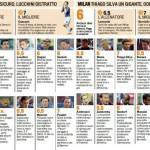 Samp-Milan, Cassano vs Borriello, le pagelle – Foto