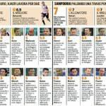 Sfida Champions: Palermo-Sampdoria ecco i voti – Foto