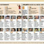 """Roma-Atalanta, nei giallorossi super Vucinic, nei bergamaschi il """"Tir"""" è vivo, le pagelle – Foto"""