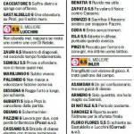 Fantacalcio Serie A, voti Gazzetta di Sampdoria-Udinese – pagelle in foto