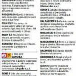 Fantacalcio Serie A, voti Gazzetta di Udinese-Palermo – Le pagelle in foto