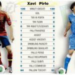 Spagna-Italia, ecco la sfida Xavi vs Pirlo ai raggi X – Foto